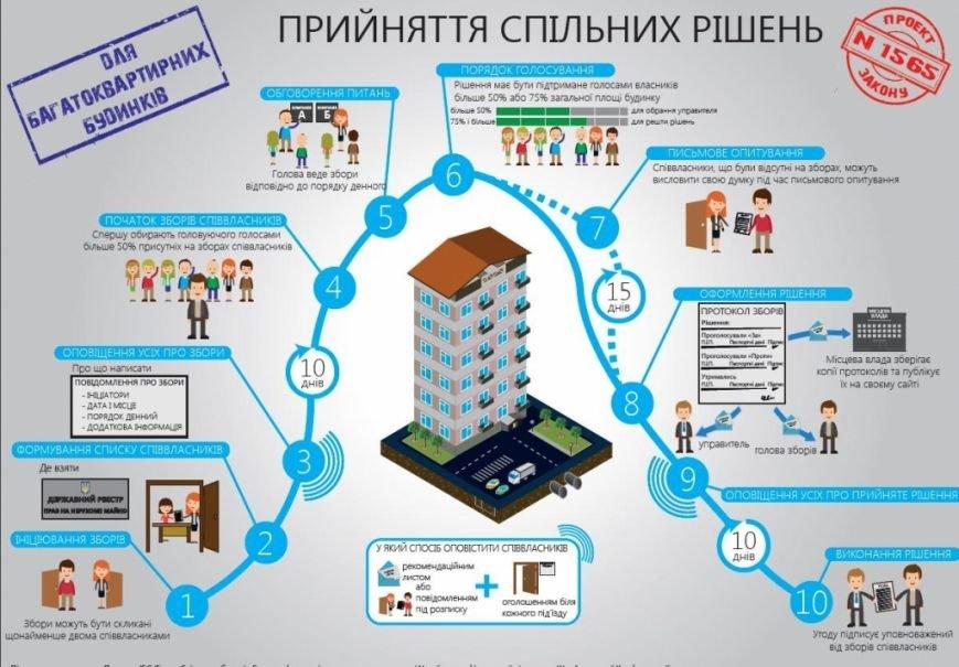 инфографика ОСМД