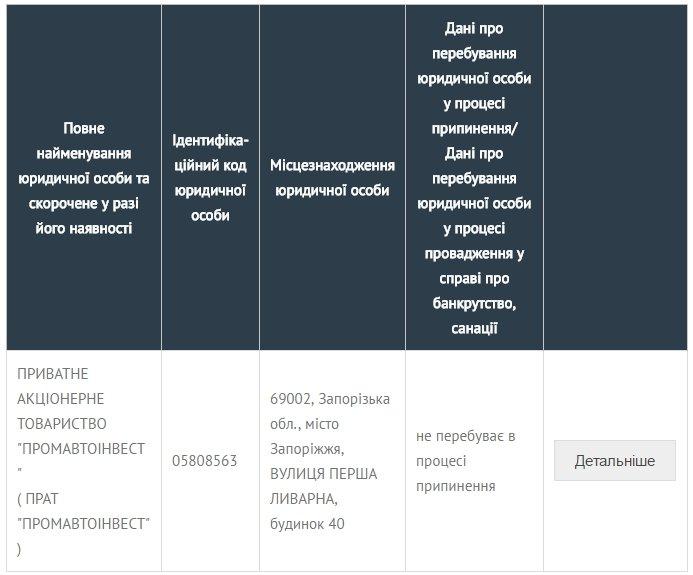 ПАТ АвтоЗАЗ - Промавтоинвест 2