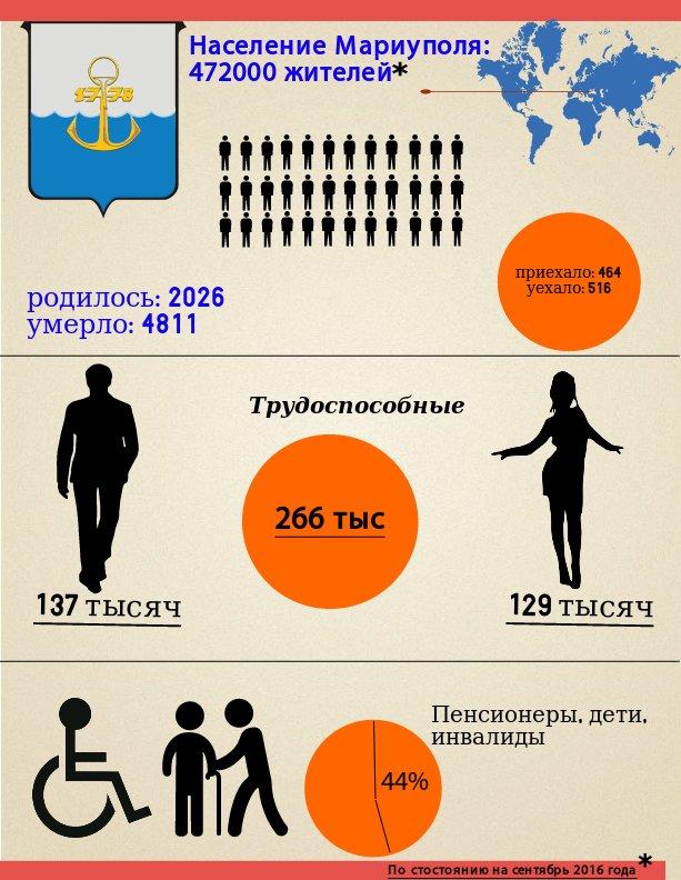 Мариуполь: цифры и факты 2016 года (Инфографика), фото-5
