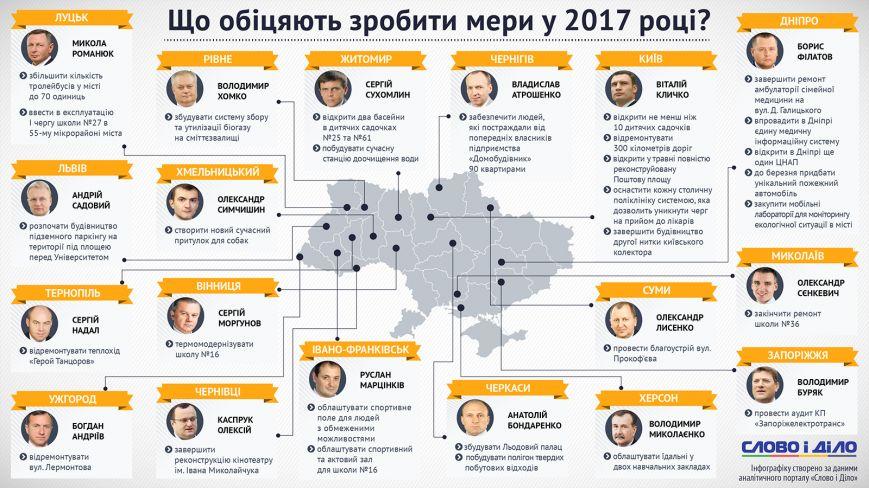 плани мерів на 2017