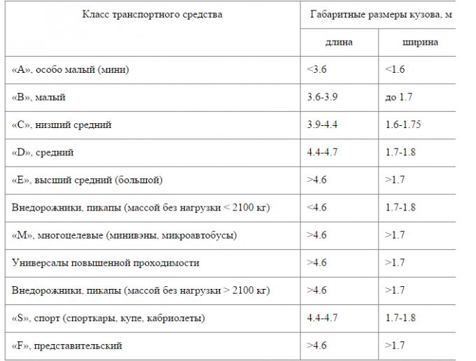 Новые правила определения размера вреда при ДТП в Казахстане, фото-6