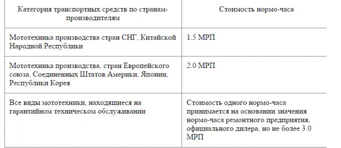 Новые правила определения размера вреда при ДТП в Казахстане, фото-5