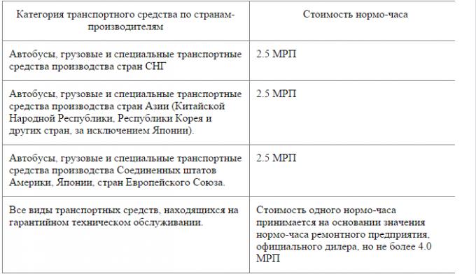 Новые правила определения размера вреда при ДТП в Казахстане, фото-4