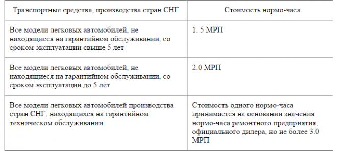 Новые правила определения размера вреда при ДТП в Казахстане, фото-3