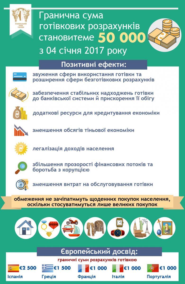 Нацбанк Украины  установил новый лимит на расчет наличными (ИНФОГРАФИКА), фото-1
