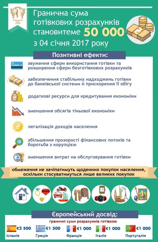 С 4 января наличными можно рассчитываться лишь до 50 тыс. грн, – НБУ, фото-1
