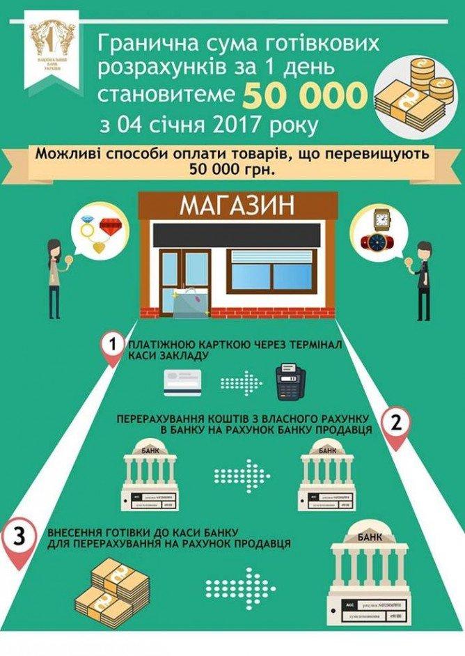 В НБУ посоветовали, как оплачивать покупки дороже 50 тыс. грн, фото-1