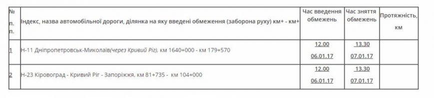 На каких дорогах Днепропетровской области снова можно ездить (ФОТО), фото-1
