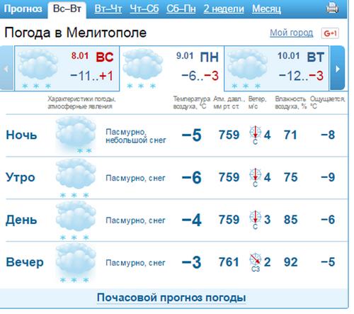 погода22