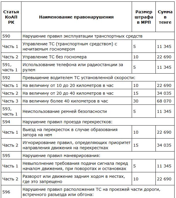 Kak-izmenyatsya-razmery-shtrafov-v-Kazahstane-v-2017-godu-YK-news.kz_