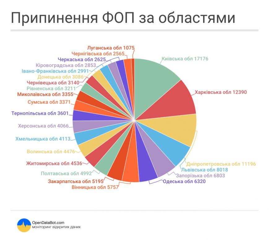 Динаміка скорочення кількості ФОП в Україні. Хмельницька область на 12-му місці. Інфографіка, фото-1