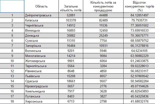 ProZorro 2016 - Количество торгов