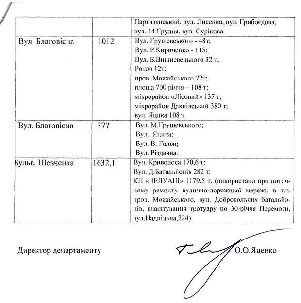 Оскол-2