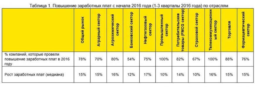 Что произошло на рынке труда в Украине в 2016 году, фото-1