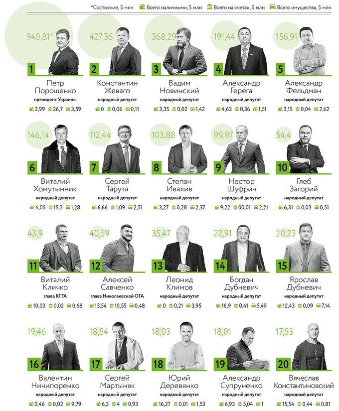 Одесский депутат-олигарх вошел в список самых богатых украинцев во власти (ИНФОГРАФИКА), фото-1