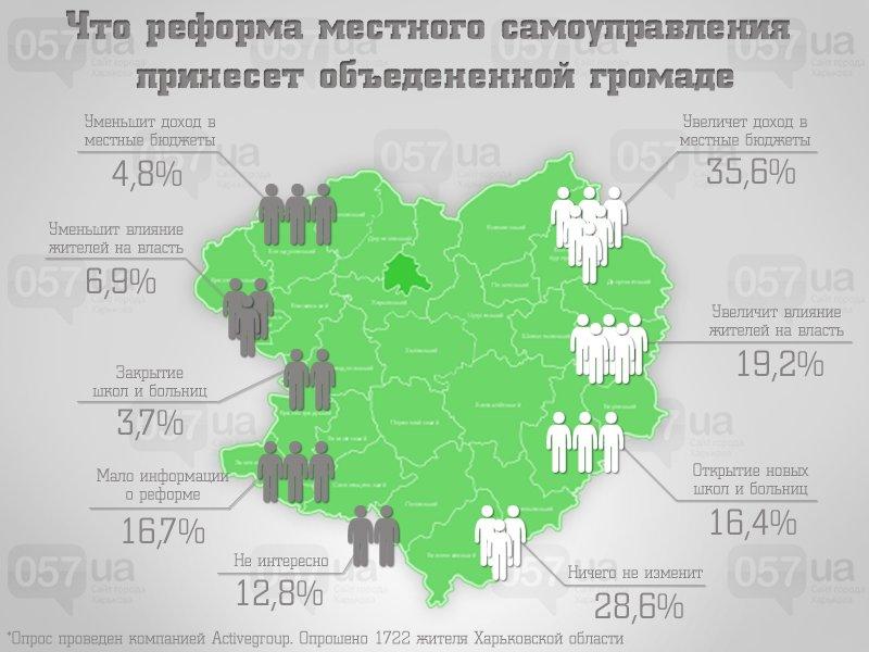 Сами себе хозяева: как проходит децентрализация на Харьковщине и что такое территориальная громада, фото-1
