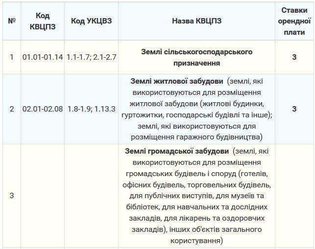 Мэрия утвердила тарифы на аренду земли в Северодонецке (тарифы), фото-1