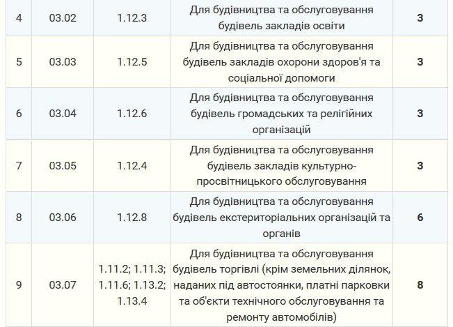 Мэрия утвердила тарифы на аренду земли в Северодонецке (тарифы), фото-2
