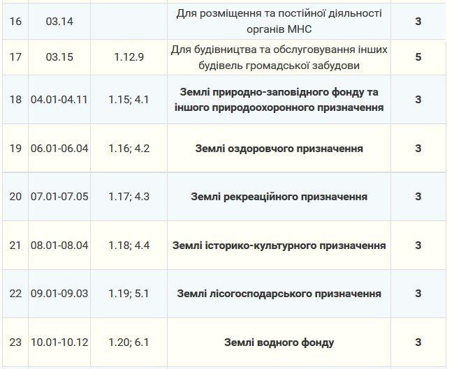 Мэрия утвердила тарифы на аренду земли в Северодонецке (тарифы), фото-5