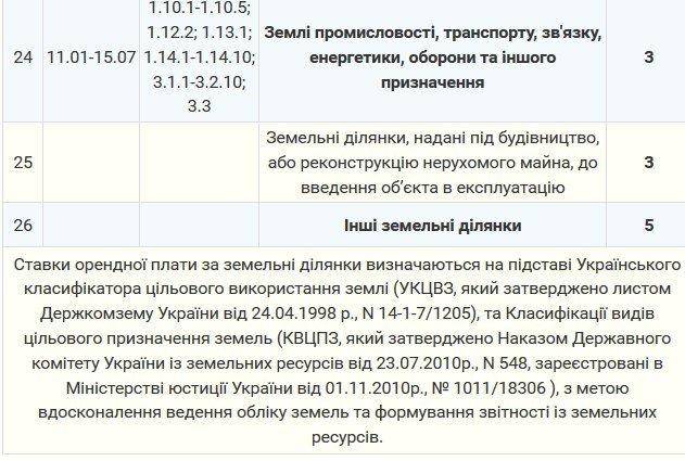 Мэрия утвердила тарифы на аренду земли в Северодонецке (тарифы), фото-4