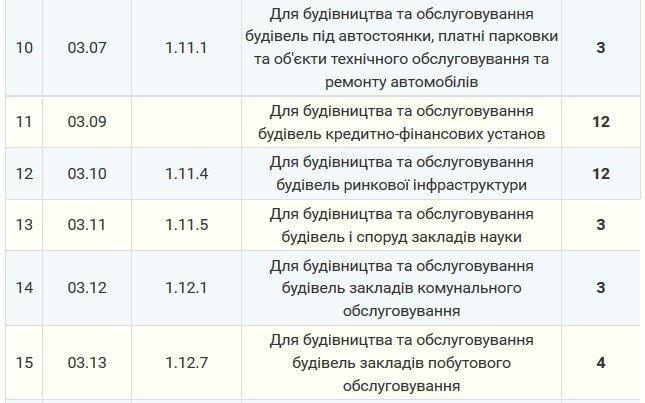 Мэрия утвердила тарифы на аренду земли в Северодонецке (тарифы), фото-3
