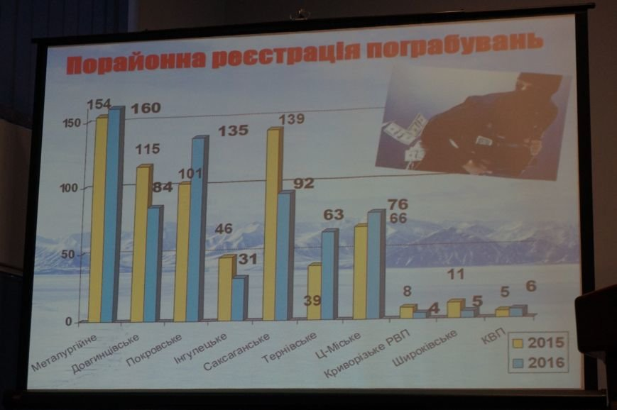 """""""Бандитский Кривой Рог"""": уровень преступности превысил показатели 8 областей (ФОТО), фото-12"""