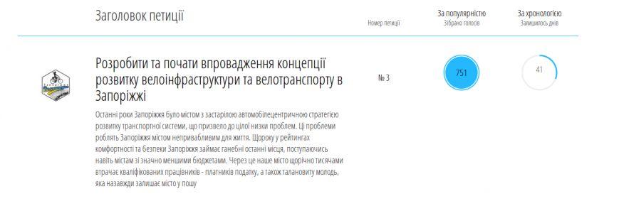 Вторая петиция запорожскому горсовету набрала нужное количество подписей, фото-1