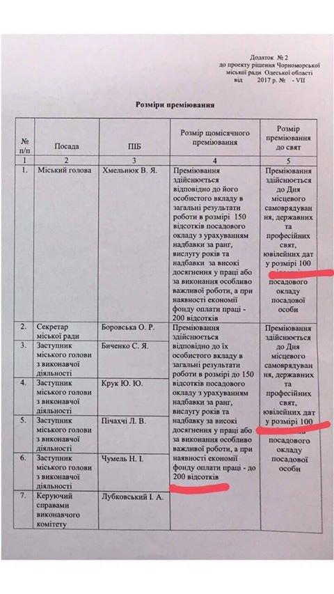 Скандальный мэр под Одессой назначил себе 200%-ную премию к зарплате (ФОТО, ВИДЕО, ДОКУМЕНТЫ), фото-1