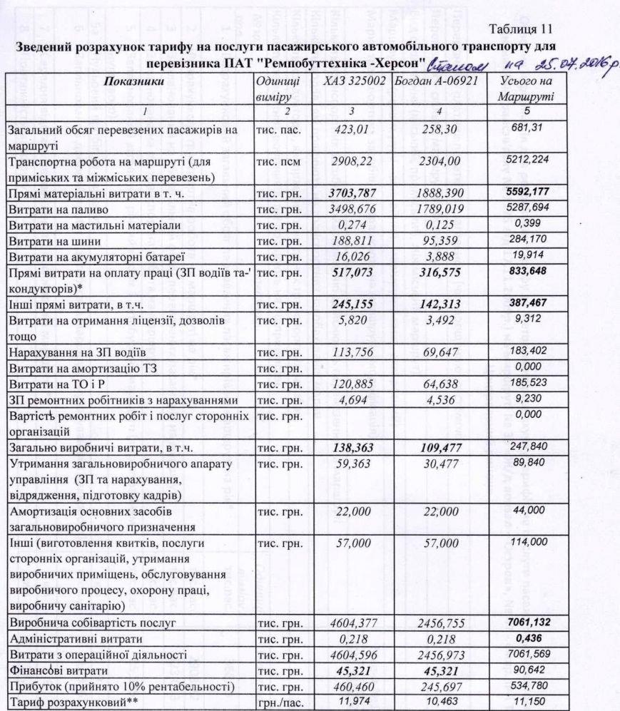 Херсонський перевізник: оптимальна ціна проїзду 10 гривень!, фото-1