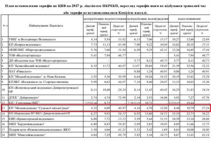В Сумах существенно повысят тарифы на воду (ТАБЛИЦА), фото-1