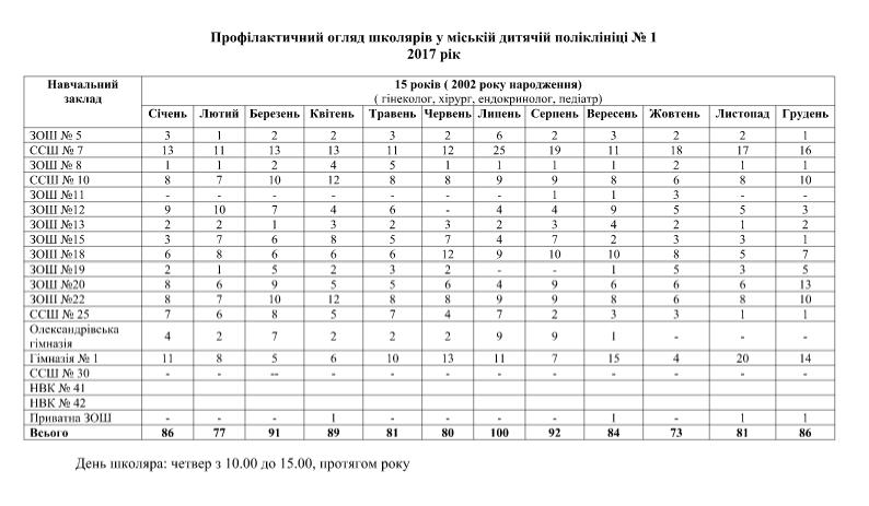 В Сумах медосмотры школьников будут проводить в присутствии родителей (ГРАФИК ПРИЕМА), фото-3