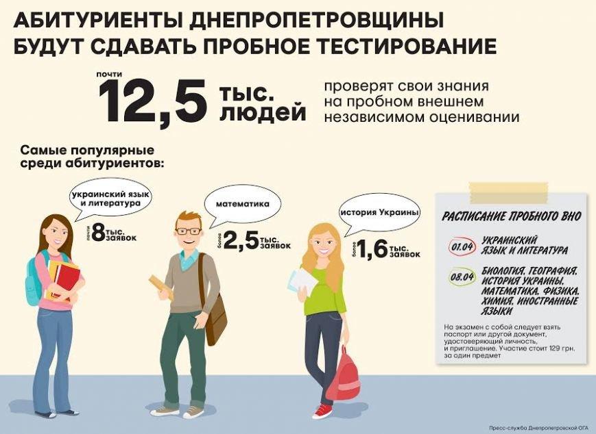 Инфографика пробного ЗНО