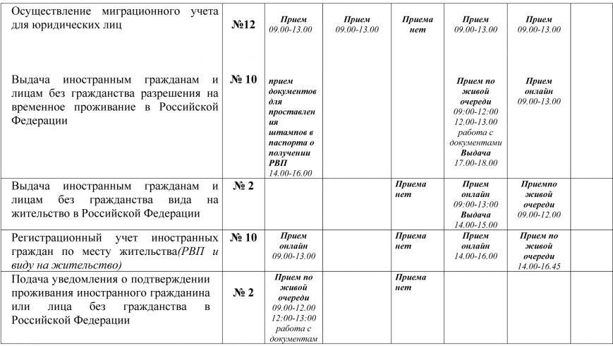 График работы ОВМ Ялта-2