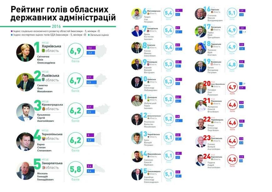 Голова Херсонської ОДА найгірший в рейтингу КВУ за 2016 рік (інфографіка), фото-2