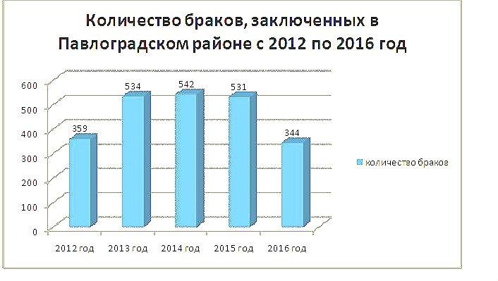 Браки в Павлоградском районе (инфографика)_1