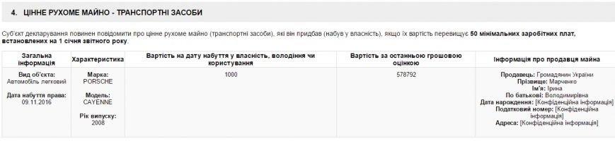 Замглавы Запорожского облсовета купил у своей матери Porsche Cayenne за 1000 гривен, фото-1