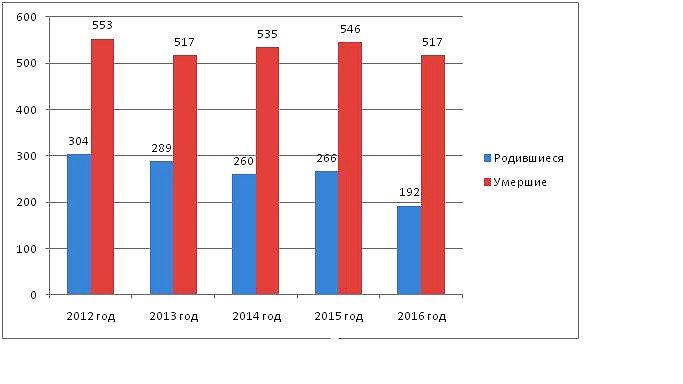Количество новорожденных и умершив в Павлоградском районе за последние 5 лет_1