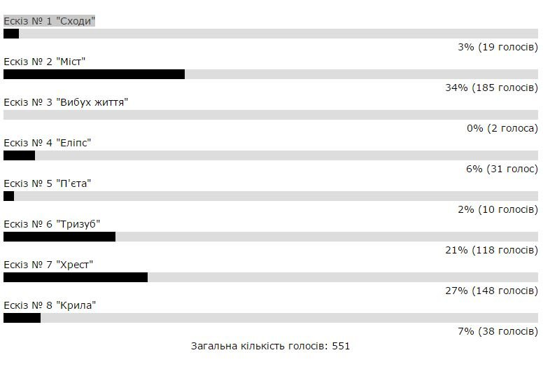 Новомосковск 0569 голосование