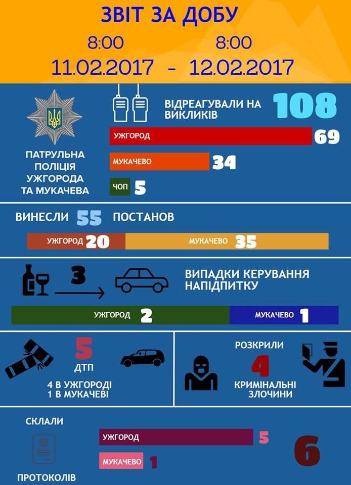 В Ужгороді стались 4 ДТП, фото-1