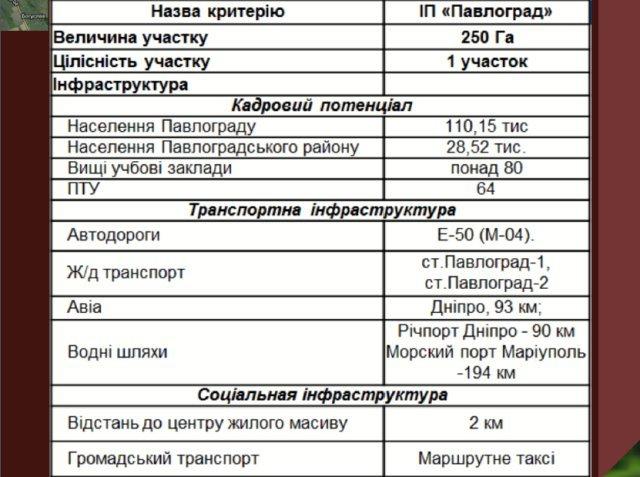 На Днепропетровщине создается крупнейший в Украине индустриальный парк (ИНФОГРАФИКА), фото-8