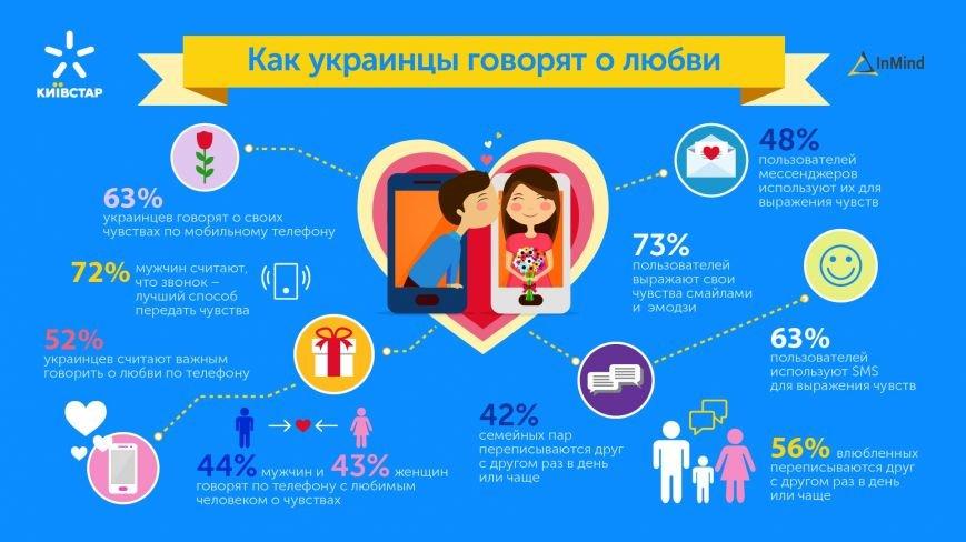 Как украинцы говорят о любви