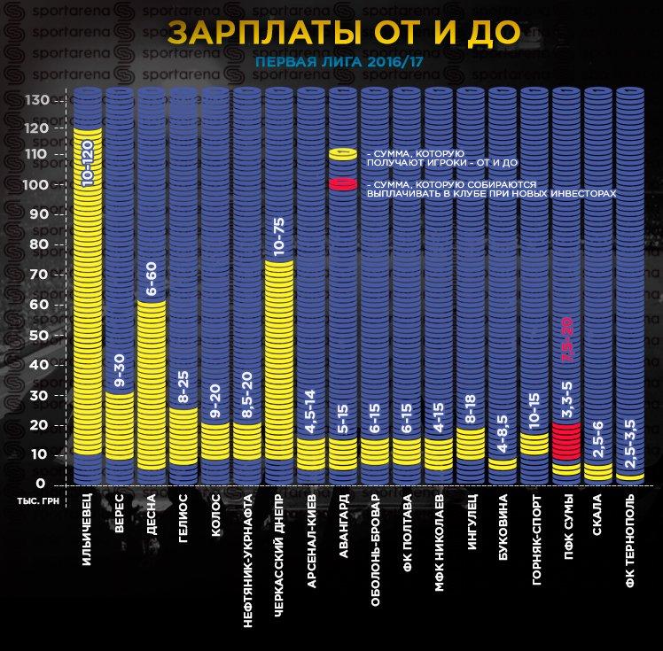 Футболисты «Десны» зарабатывают от 6 до 60 тысяч гривен в месяц, фото-1