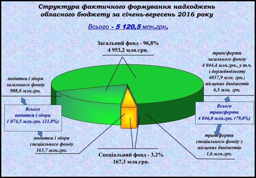 Поступления в бюджет области 2016