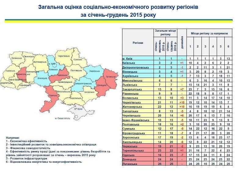 Оценка развития регионов