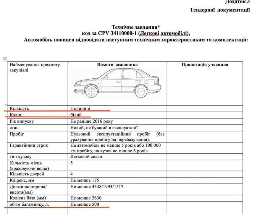 Мариупольские чиновники ищут автомобили на миллион гривен  (ФОТО), фото-2