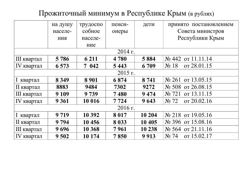 Несмотря на рост цен, крымские власти продолжают снижать прожиточный минимум, фото-1