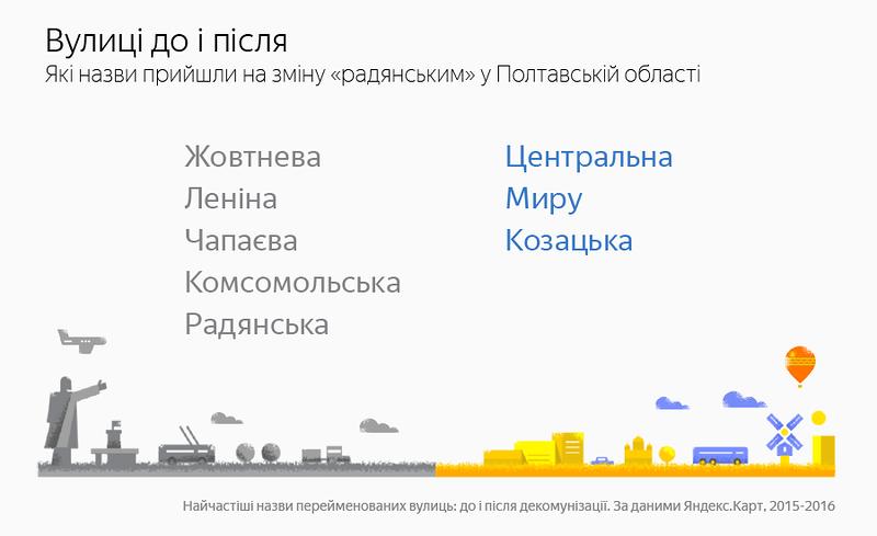 «Яндекс.Карты»: «Декоммунизированные улицы Ленина всёлах ипосёлках области стали Центральными»