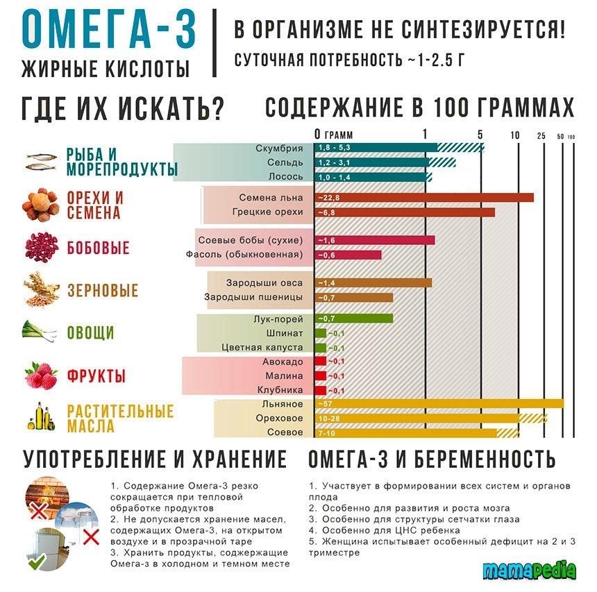 таблица содержания Омега 3 жирных кислот в продуктах питания