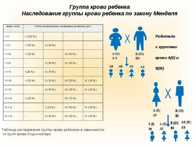 Таблица наследования группы крови согласно законам Менделя