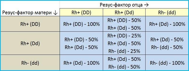 Таблица наследования группы крови Rh-factor (резус-фактора)